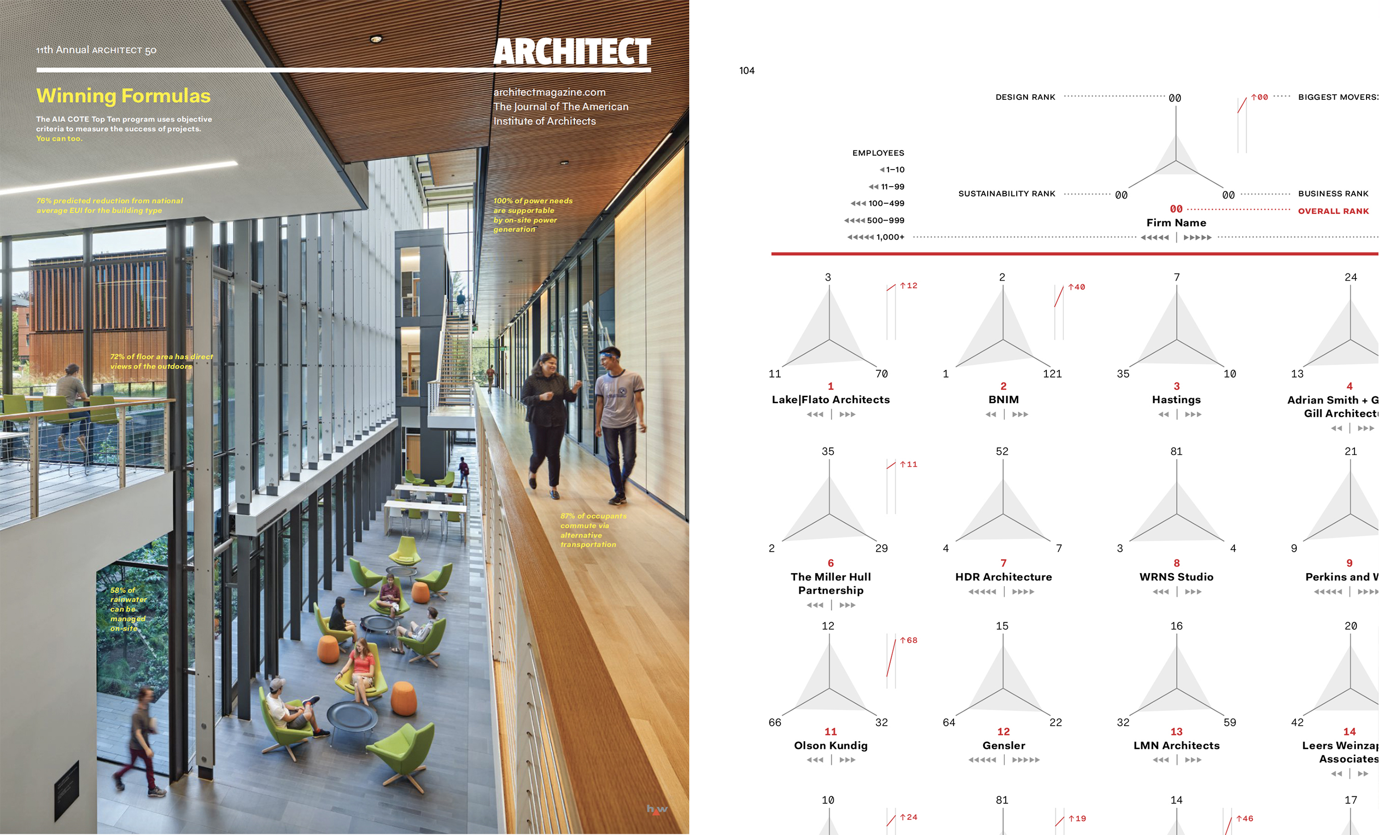 BNIM Receives Top Placement in ARCHITECT 50 Annual National Firm Rankings